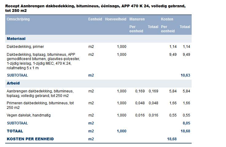 Specificatie van de tabel Aanbrengen dakbedekking, bitumineus, volledig gekleefd/gebrand